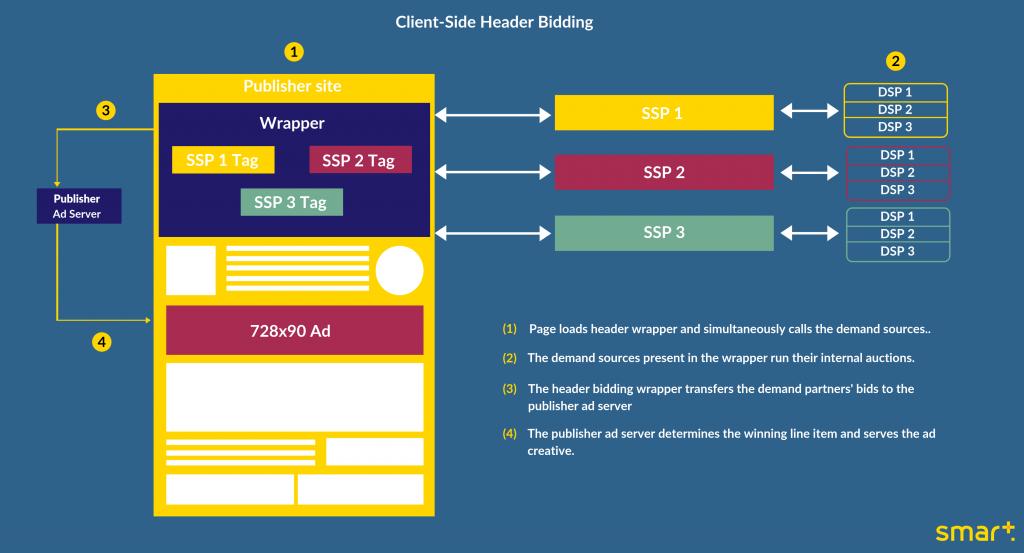 Client-side header bidding