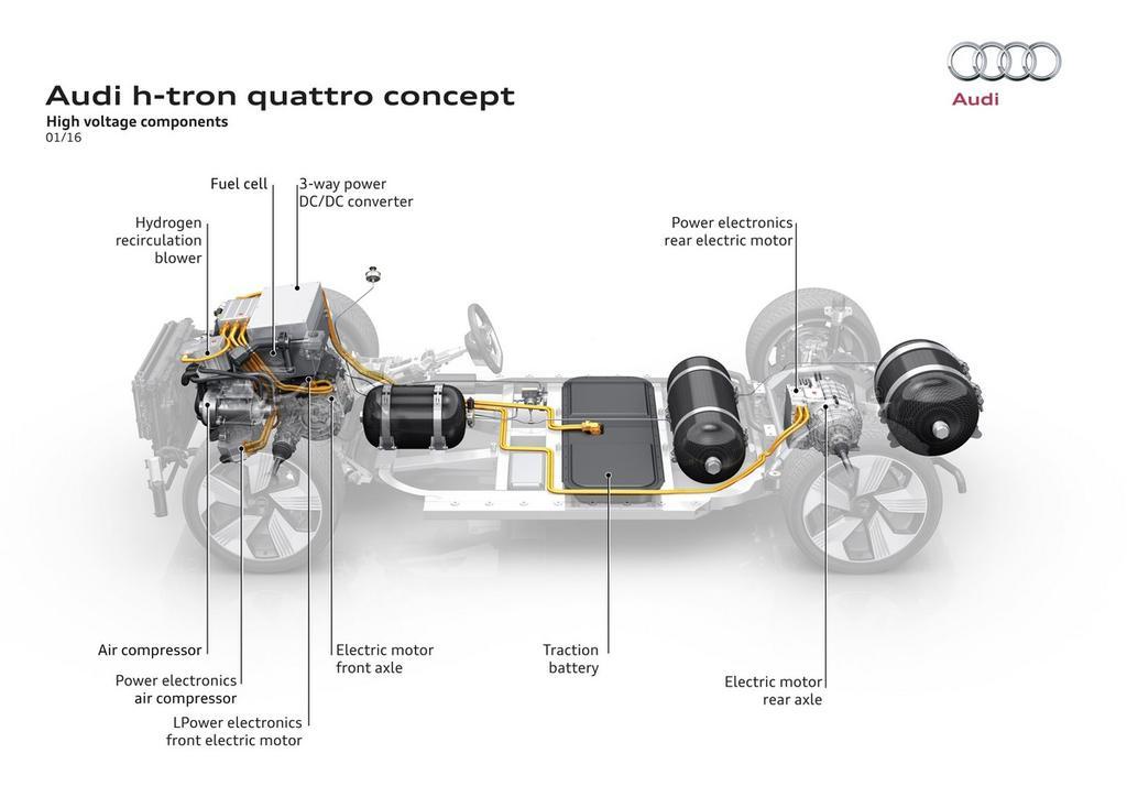 Audi h-tron Wasserstoffauto