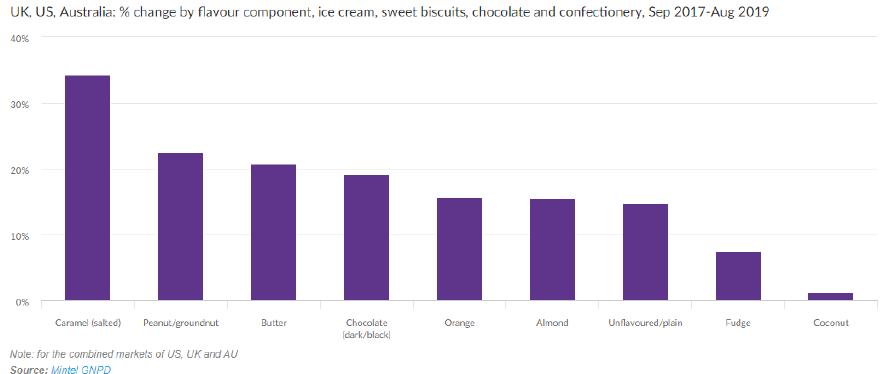 UK, US, Australia: % change by flavour component