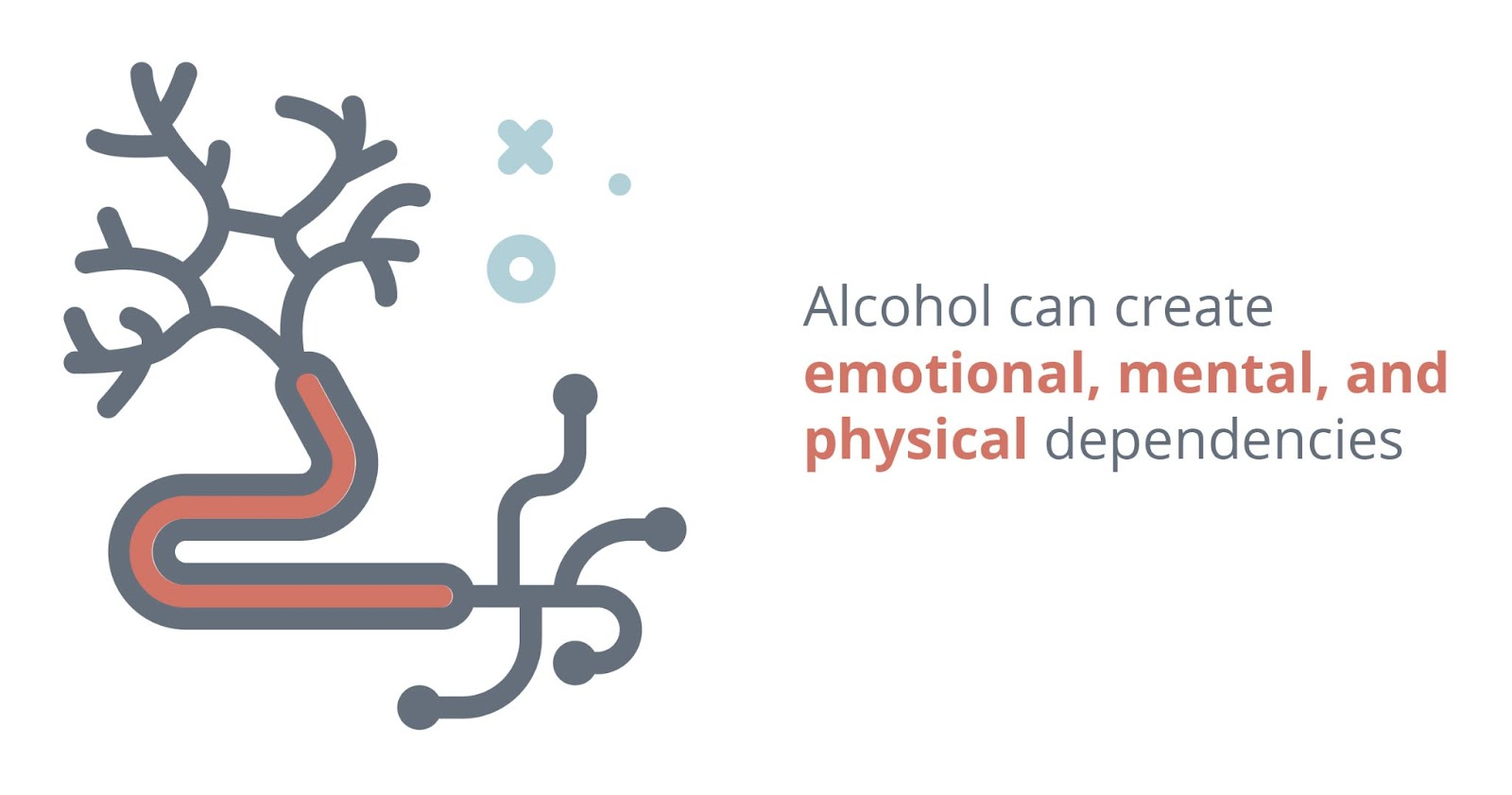 Alcohol can create emotional, mental, and physical dependencies.