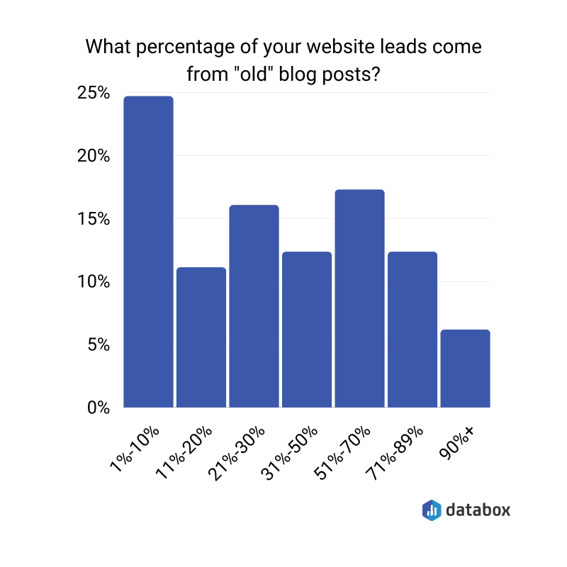 Percentage of leads coming from old blog posts