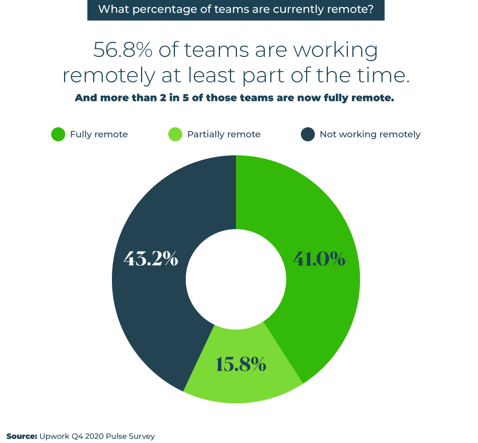 Upwork work-from-home survey graph