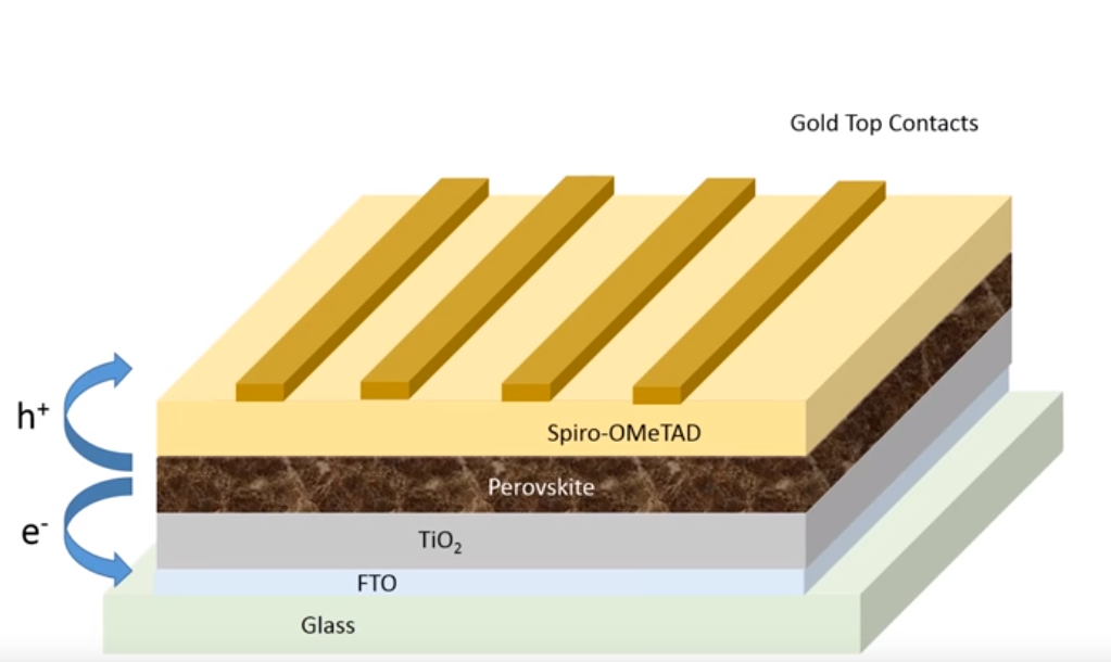 layers created by the perovskite cell