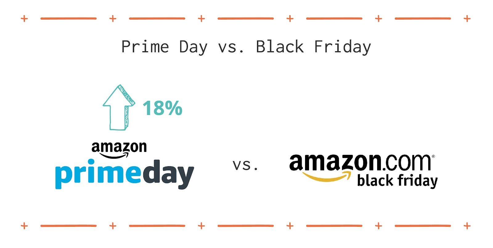How Does Prime Day Compare to Black Friday and Cyber Monday?