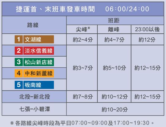 台北捷運尖峰時間