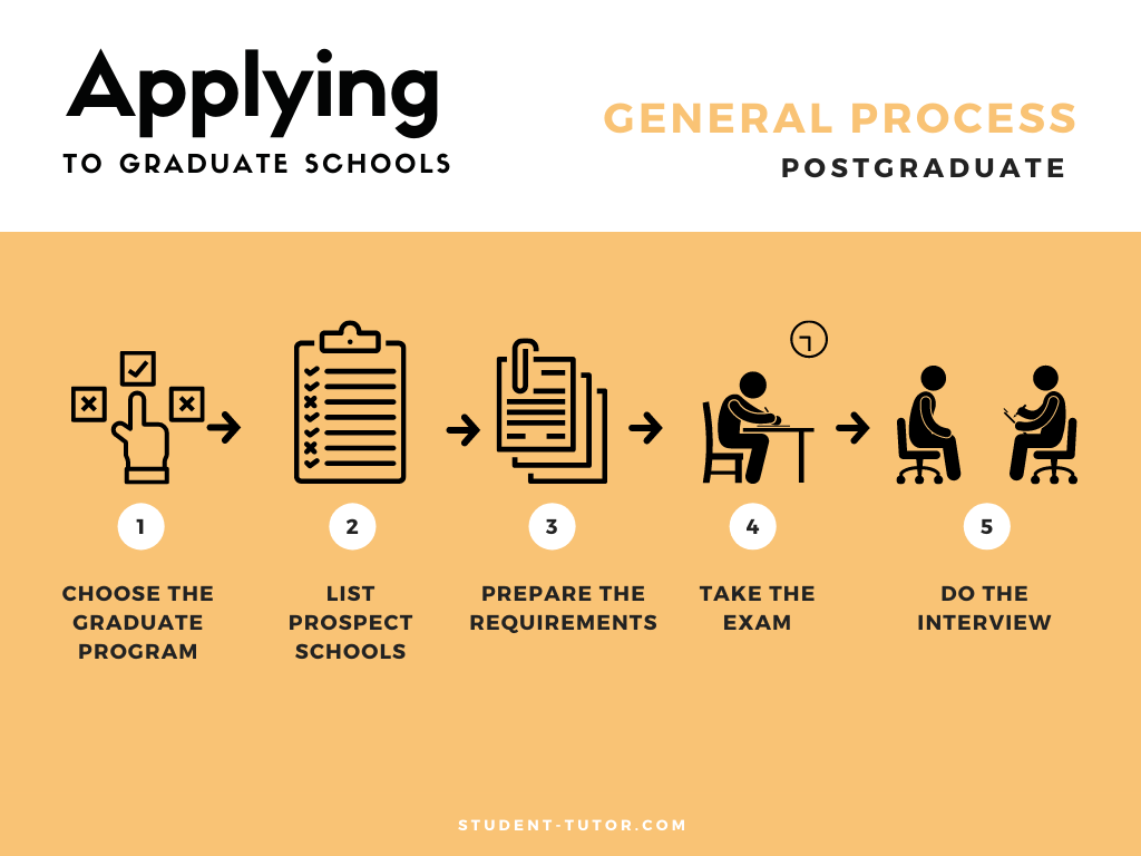 What is a Graduate School