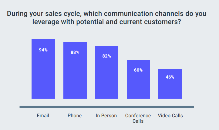 communication channels in sales cycles