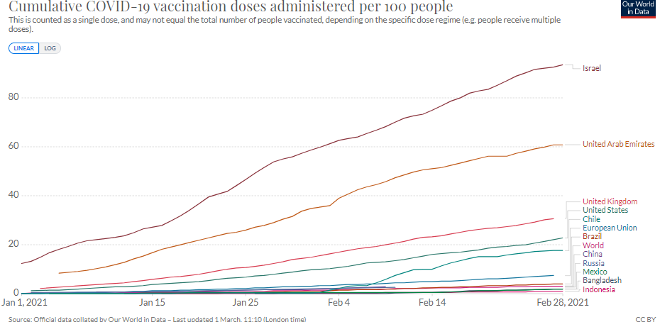 Vaccination rollout in China