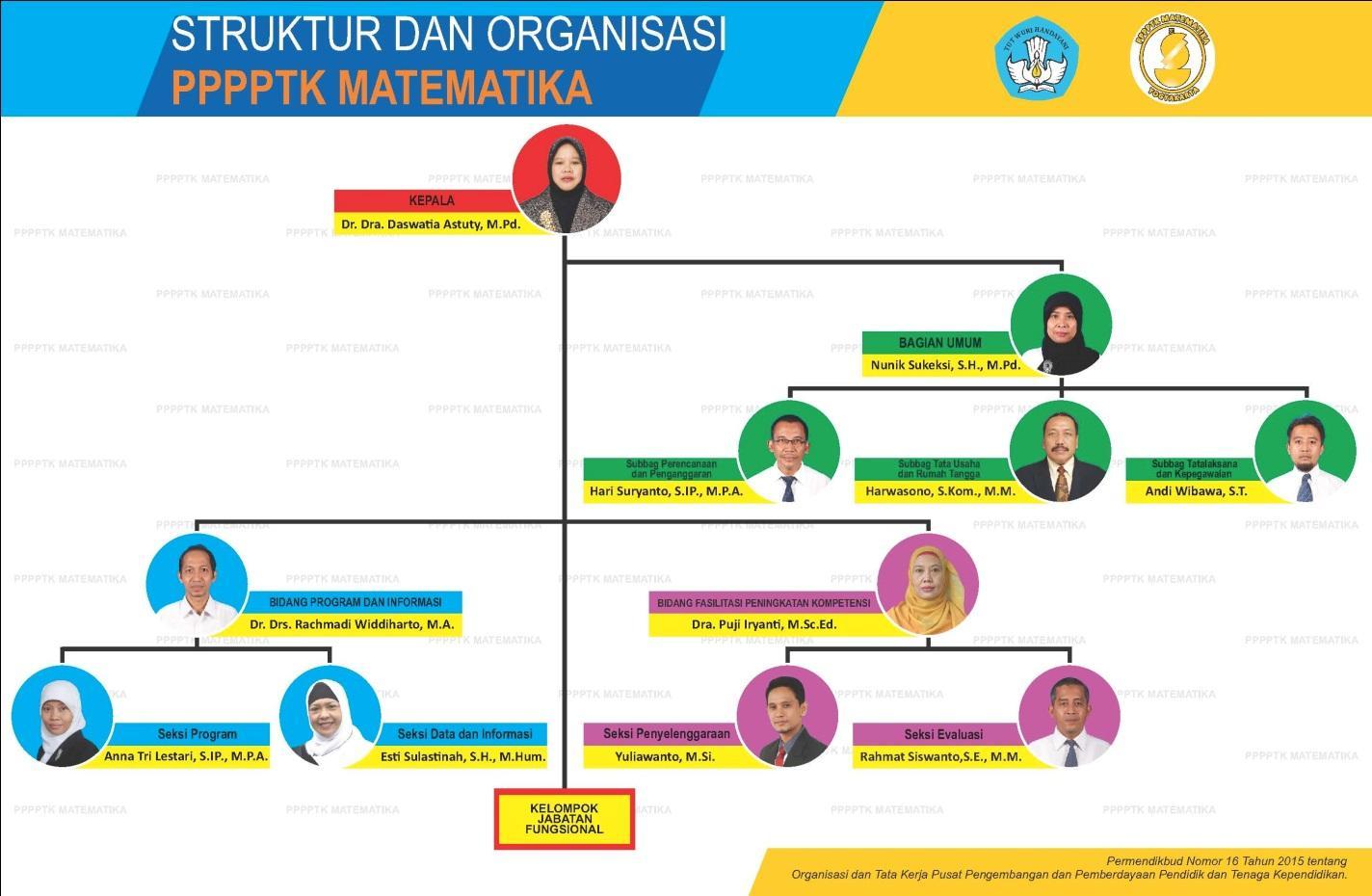 D:\2019\190901 - GI Makassar\struktur organisasi p4tk mat 2017.3_1.jpg