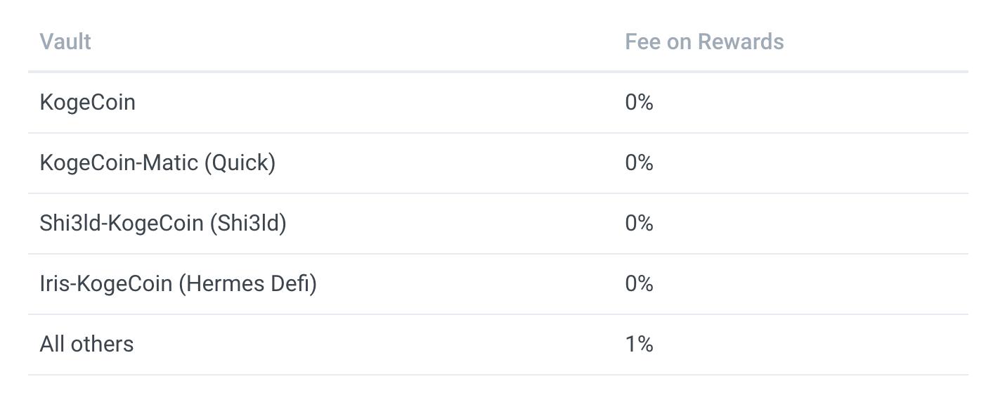 Kogefarm defi vault fees