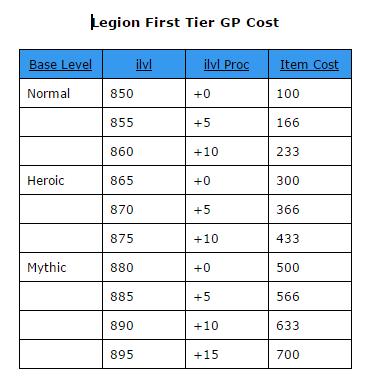 Legion GP Cost.PNG
