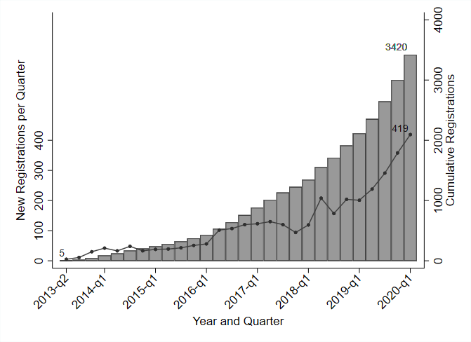 A histogram shows a growing number of new registration entries on the American Economic Association Registry for Randomized Controlled Trials.