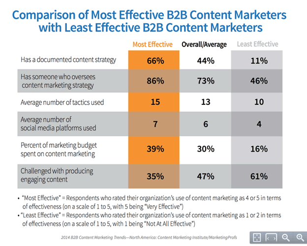 effective B2B content marketers