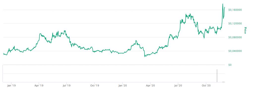 Verdiutvikling på Cardano-valutaen fra januar 2019