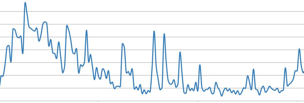 fluctuating ile ilgili görsel sonucu