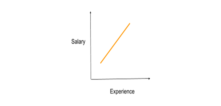 A graphical representation that shows the difference between dependant and independent variable.