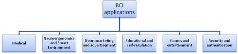 Brain computer interfacing: Applications and challenges - ScienceDirect