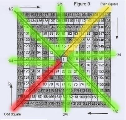 Concepto de método Gann cuadrado de nueve