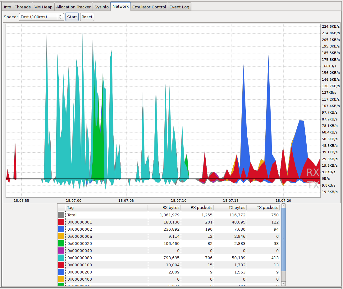 Detailed Network Usage in DDMS - Android Studio Project Site