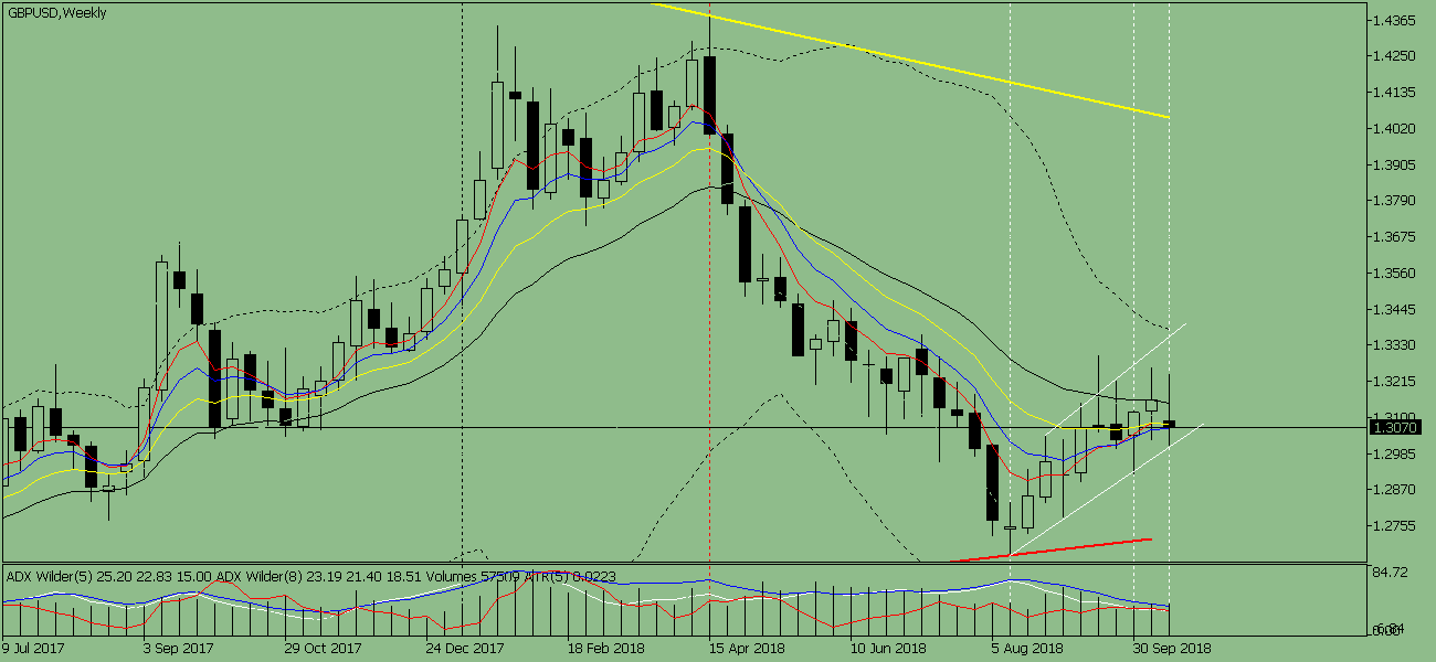 Weekly review for the currency pair GBP / USD from October 22 to 27, 2018