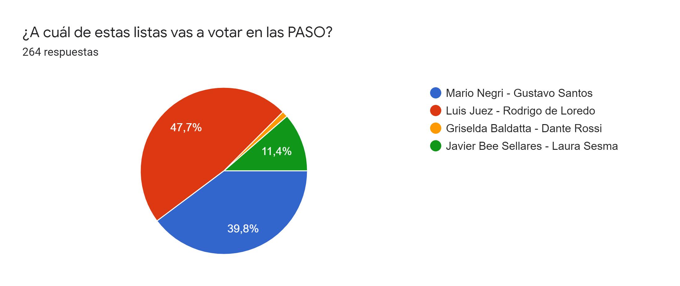 Gráfico de respuestas de formularios. Título de la pregunta:¿A cuál de estas listas vas a votar en las PASO?. Número de respuestas:264 respuestas.
