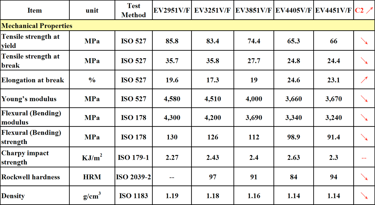 mechanical properties of EVASIN