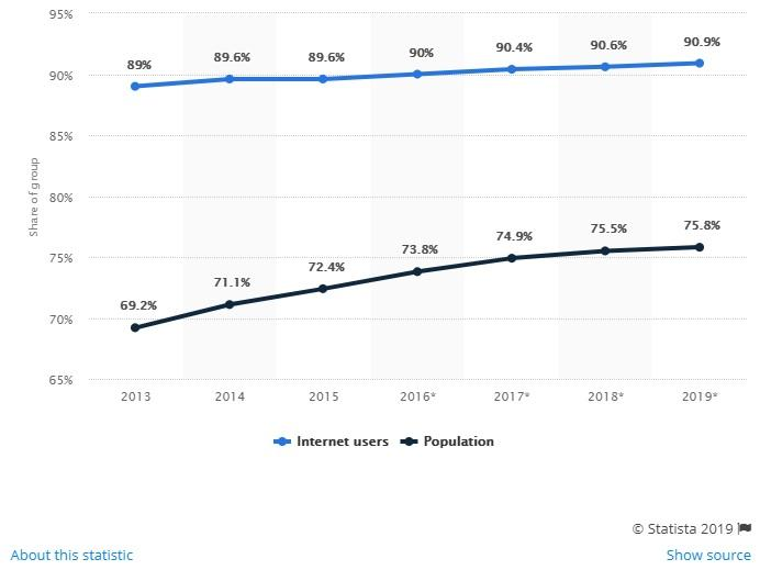 Email usage penetration in the US from 2013 to 2019 (in millions)