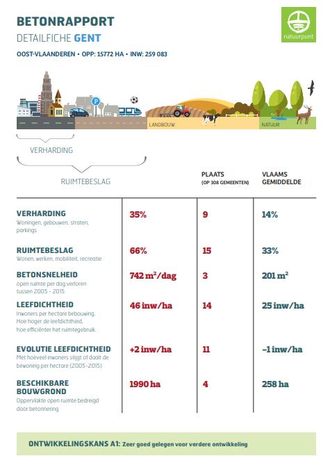 Betonrapport Gent