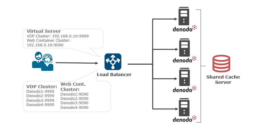 Denodo Platform Cluster Architecture