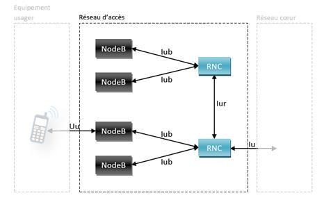 Architecture du réseau d'accès