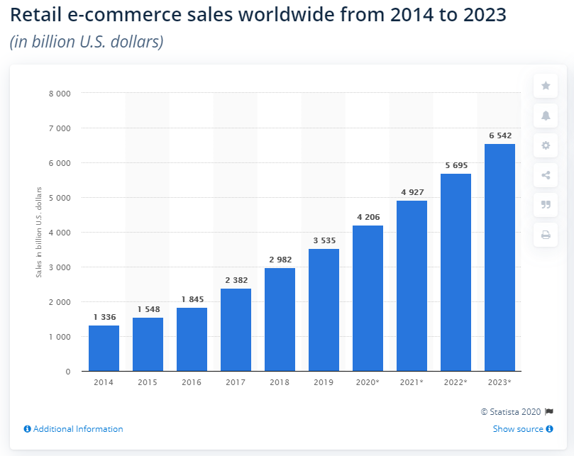 Retail e-commerce sales wordwide