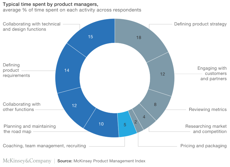 Pie chart showing the typical time spent by product managers