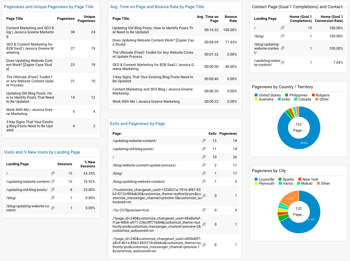 google analytics content marketing dashboard