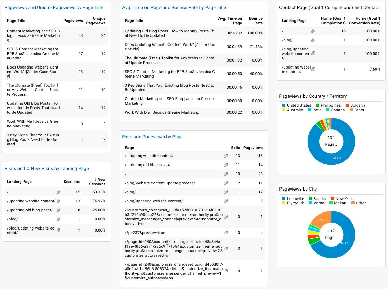google analytics content marketing dashboard