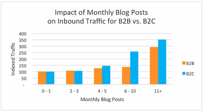 Ví dụ về cách nhiều nội dung trên trang web tạo ra nhiều khách hàng tiềm năng hơn, khiến nó trở thành chiến lược B2B hiệu quả cho năm 2021