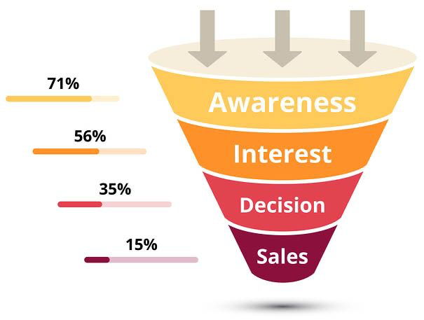 Sales funnel consisting of four stages  - awareness, interest, decision, sales