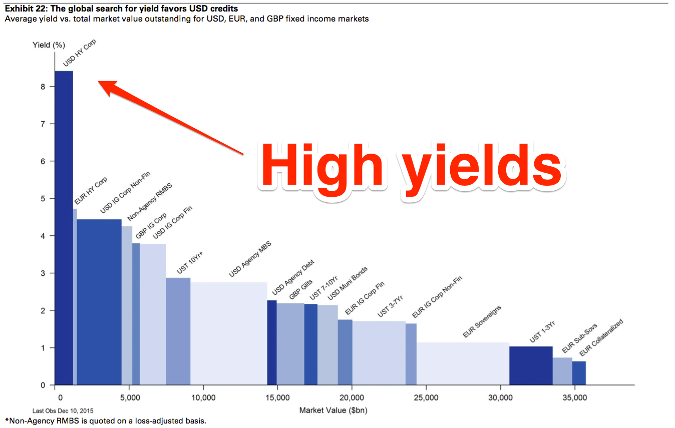 GS high yield