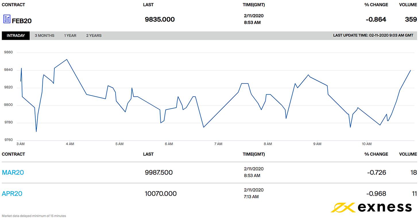 technical analysis BTC-KRW