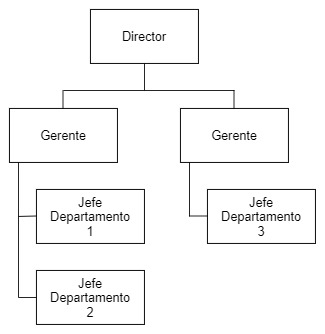 Ilustración organigrama mixto