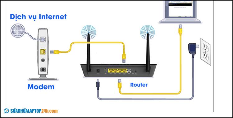 Kiểm tra lại kết nối
