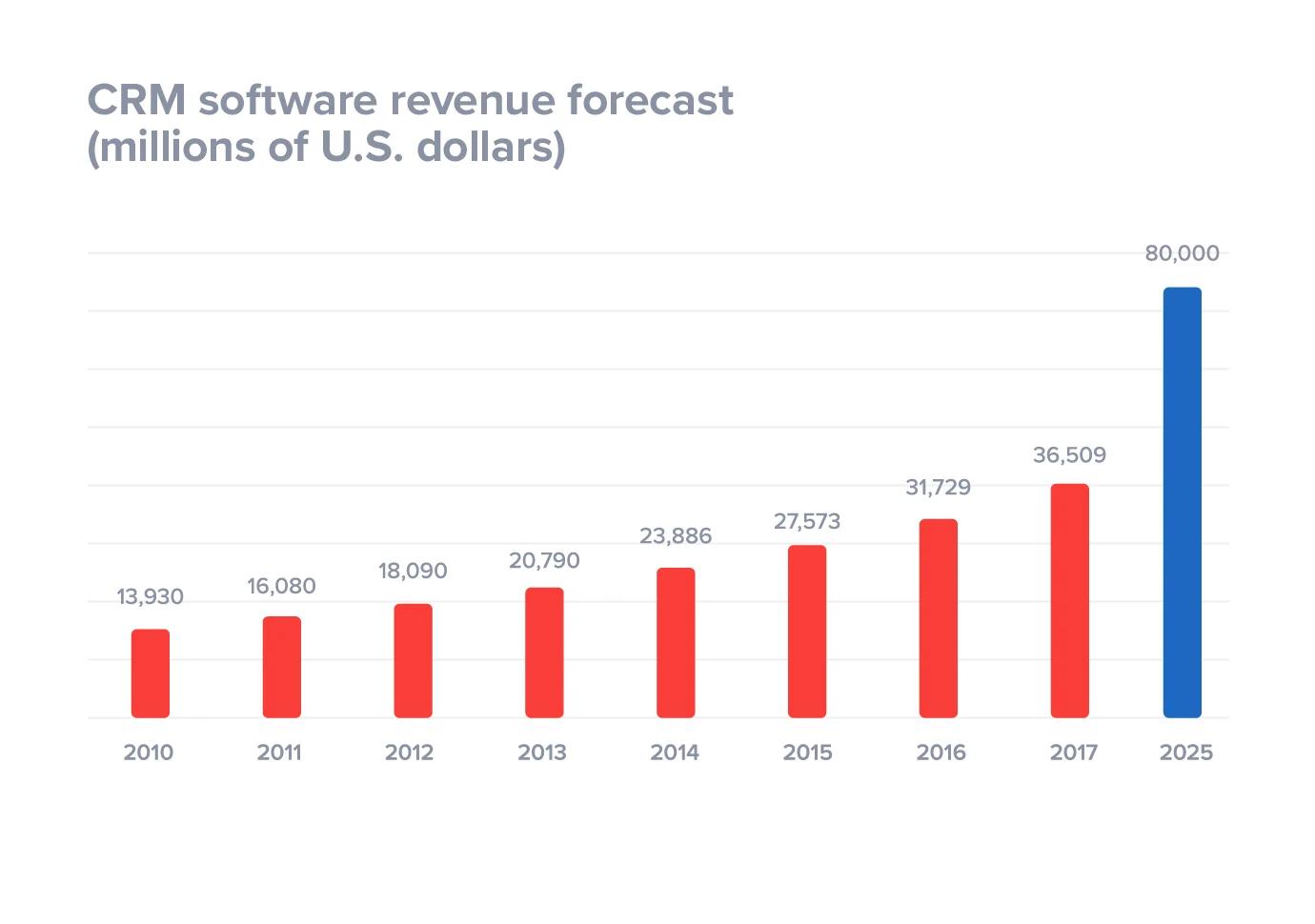 B2B CRM Software Revenue Chart
