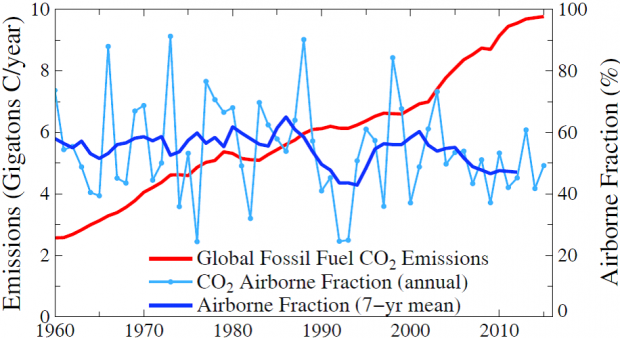 Fig. 1. Fossil fuel CO2 emissions (left scale) and airborne fraction