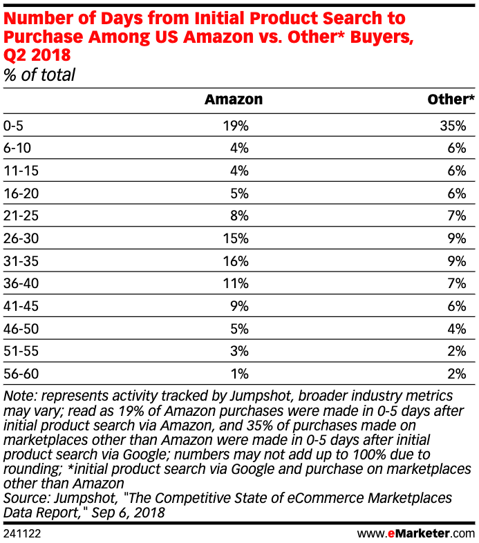 Amazon purchasing stats from Emarketer