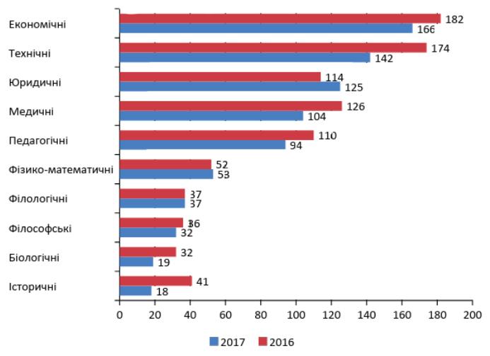 Десятка провідних галузей наук за продукуванням докторських дисертацій в Україні