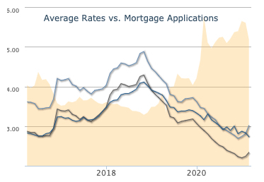 average rates vs. mortgage applications