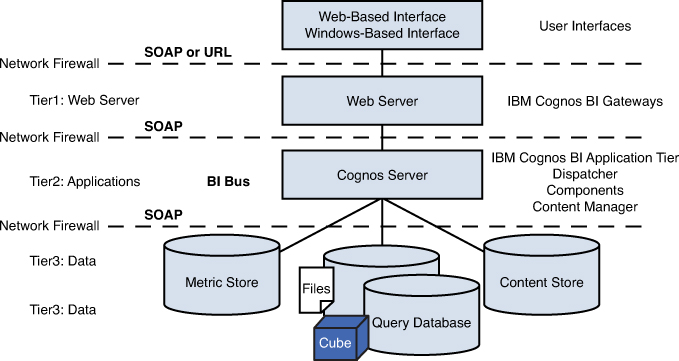 Everyday Is A New Day IBM Cognos BI Architecture And Components - Cognos architecture diagram