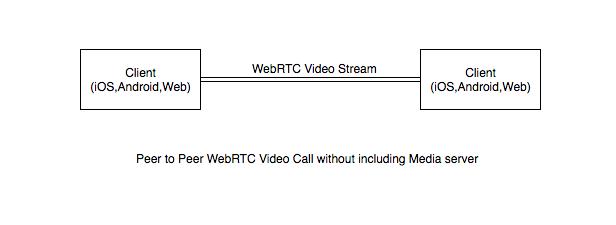 Webrtc Video Call Tutorial Ios