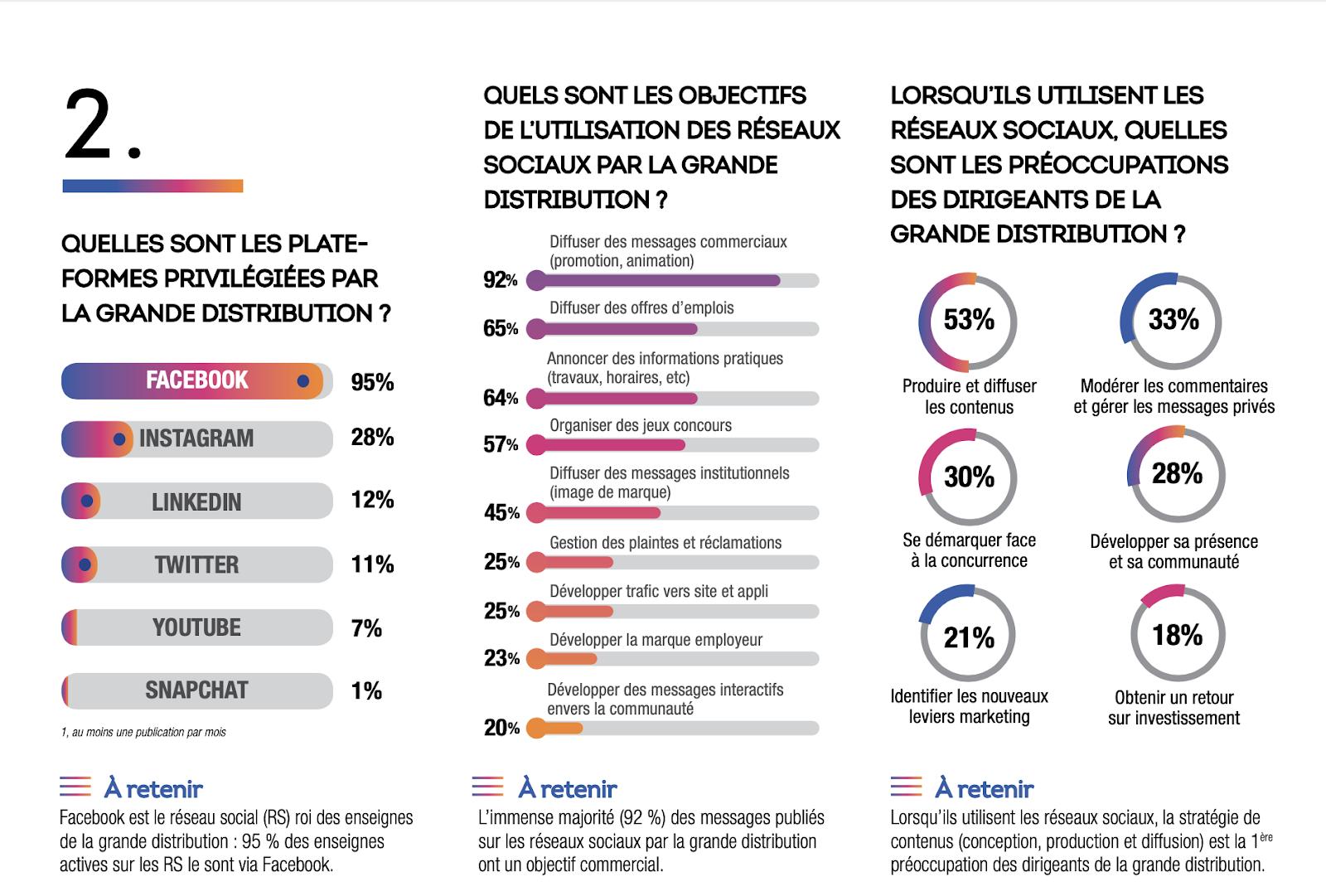 enquête grande distribution réseaux sociaux