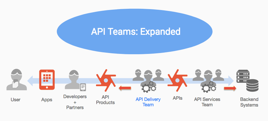 What is an API Consumer?