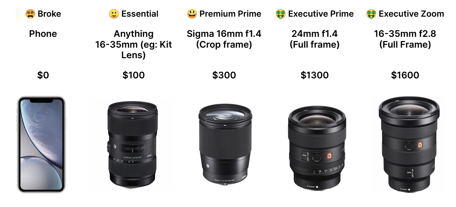 Different lenses to use at different budget levels on YouTube